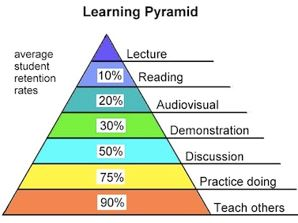 learningPyramid1946